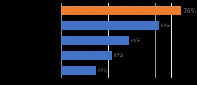 『赤ちゃんとママ』の送付サービス、76% 医療費の補助、62% 健康診断、43% 補助、その他、32% 任意予防接種に関する情報、22%