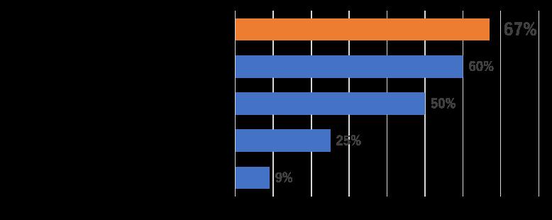 子どもの病気やケガについての知識を増やすことに役立っている、67% 離乳食の参考になっている、60% しつけや子育て方法について参考になっている、50% 精神的な支えになっている(子育ての悩みや不安・コロナ禍での育児など)、25% その他、9%